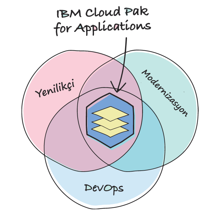 ıbm cloud pak for application
